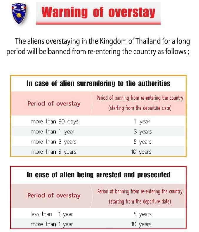 Liste für den Tatbestand des Visa Overstays