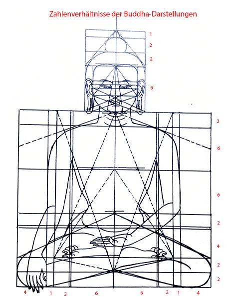 Zahlenverhältnisse der Buddha-Darstellungen - die 32 Merkmale eines großen Mannes